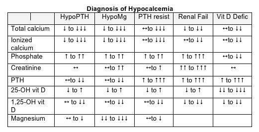 Diagnosis of Hypocalcemia